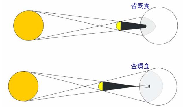 日食とサロス周期